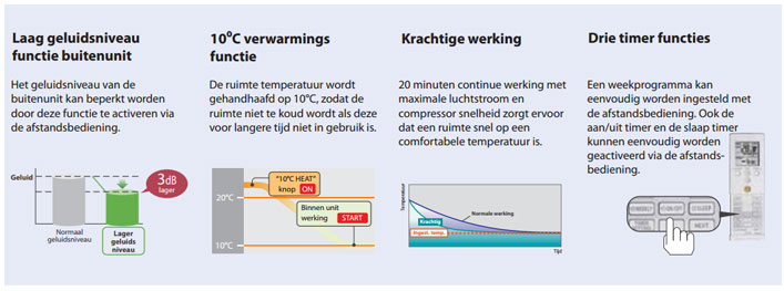 Fuji-Electric-airconditioning-wandmodel-RSG-7LU-extra-informatie